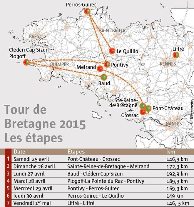 Etapes Tour Bretagne