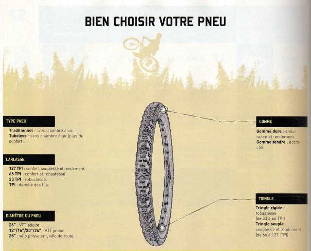 Comment bien choisir la dimension de ses pneus pour v lo blogv le b - Comment choisir un retroprojecteur ...